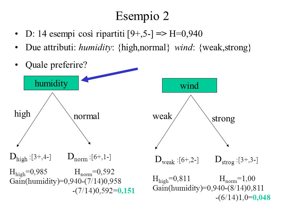 Esempio 2 D: 14 esempi così ripartiti [9+,5-] => H=0,940